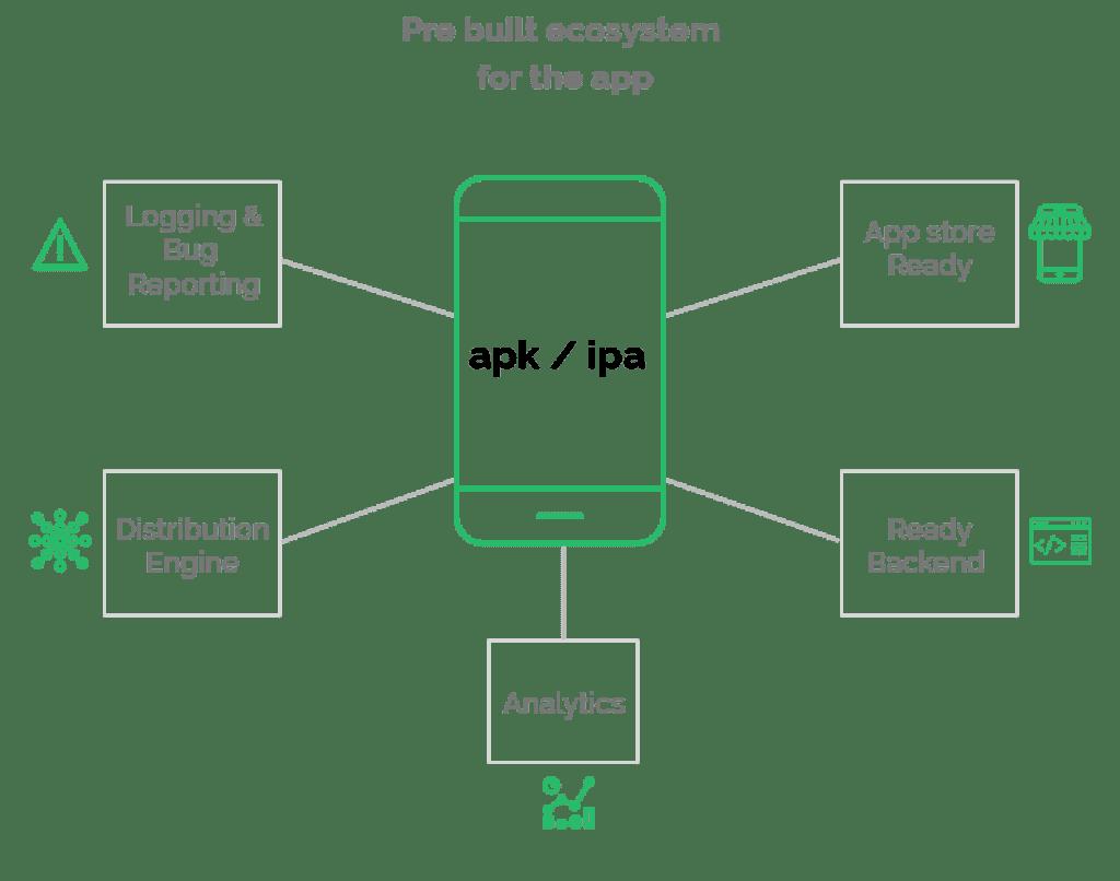deonaHQ app maker