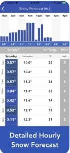 Snow Report & Forecast 1