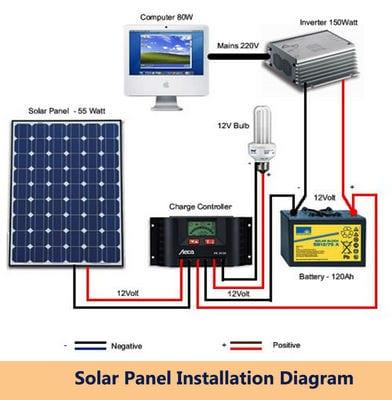 solar panel installation2
