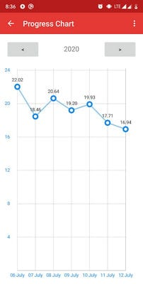 Body Fat Calculator by VoYo2
